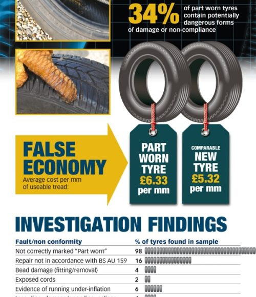 Part Worn Tyres – Your Safety and the Law